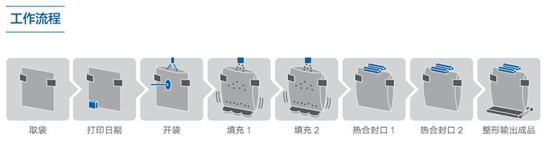 红枣包zhuang机工作流程